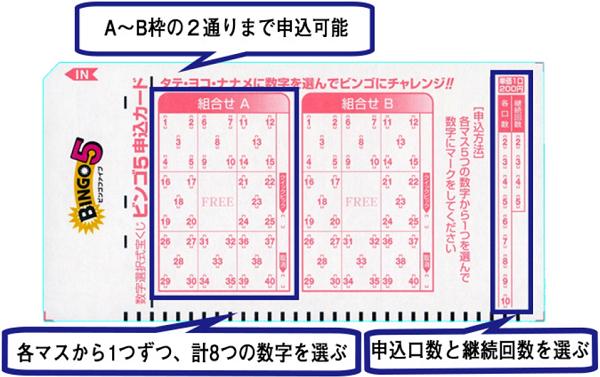 【BINGO5】当選確率、当選金額、抽選日!買い方を分かりやすく解説!TV-CMも公開中!!