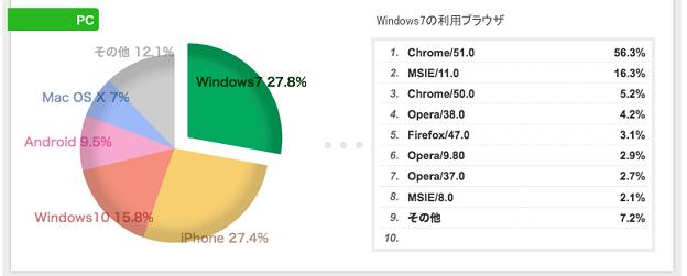ブログのアクセス解析でずっと1位だったiPhoneが2位に落ちて、Win7が1位に!