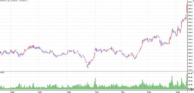 みずほ 銀行 株価