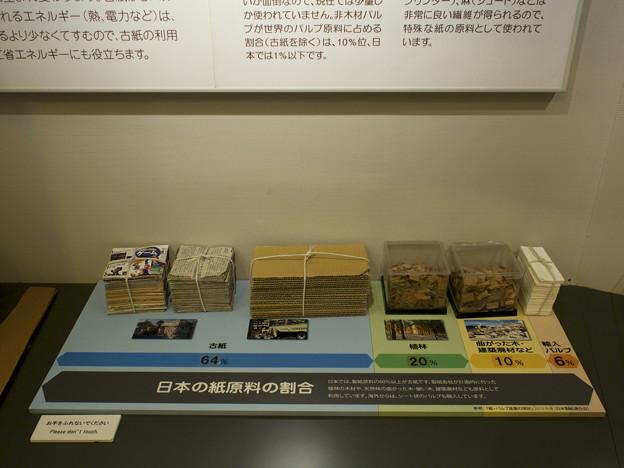 日本の紙原料の割合