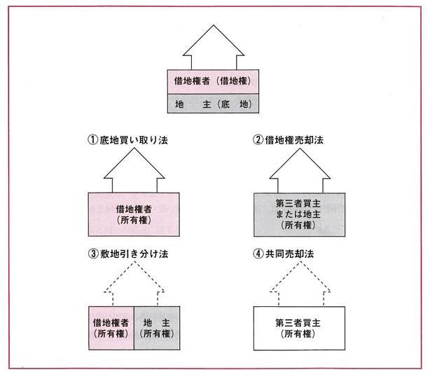 借地利用借地整理マニュアル-図3