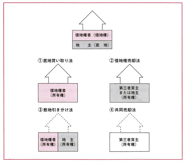 Photos: 借地利用借地整理マニュアル-図3