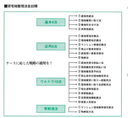 貸宅地整理マニュアル-図6